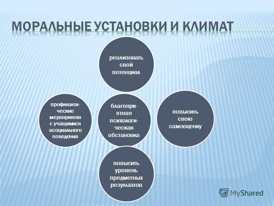 благопри- ятная психологи- ческая обстановка реализовать свой потенциал повысить уровень предметных результатов повысить свою самооценку профилакти- ческие мероприятия с учащимися асоциального поведения