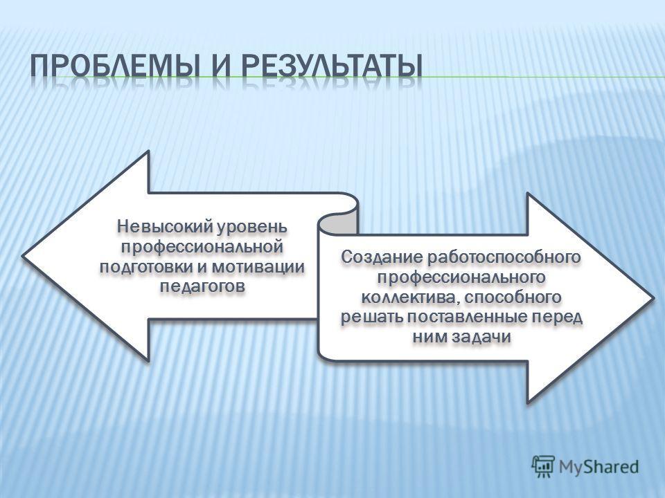 Невысокий уровень профессиональной подготовки и мотивации педагогов Создание работоспособного профессионального коллектива, способного решать поставленные перед ним задачи