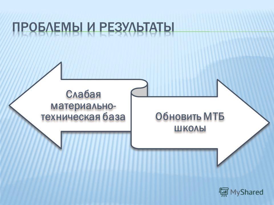 Слабая материально- техническая база Обновить МТБ школы