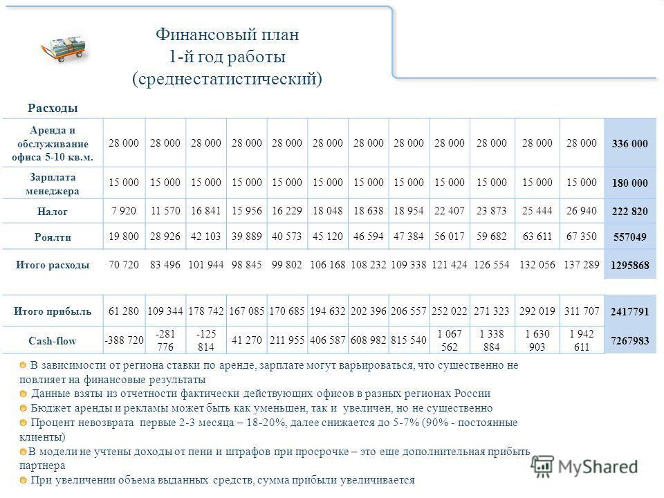 Финансовый план 1-й год работы (среднестатистический) В зависимости от региона ставки по аренде, зарплате могут варьироваться, что существенно не повлияет на финансовые результаты Данные взяты из отчетности фактически действующих офисов в разных реги