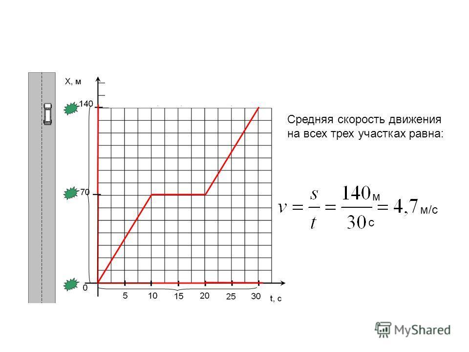 Средняя скорость движения на всех трех участках равна: м с м/с