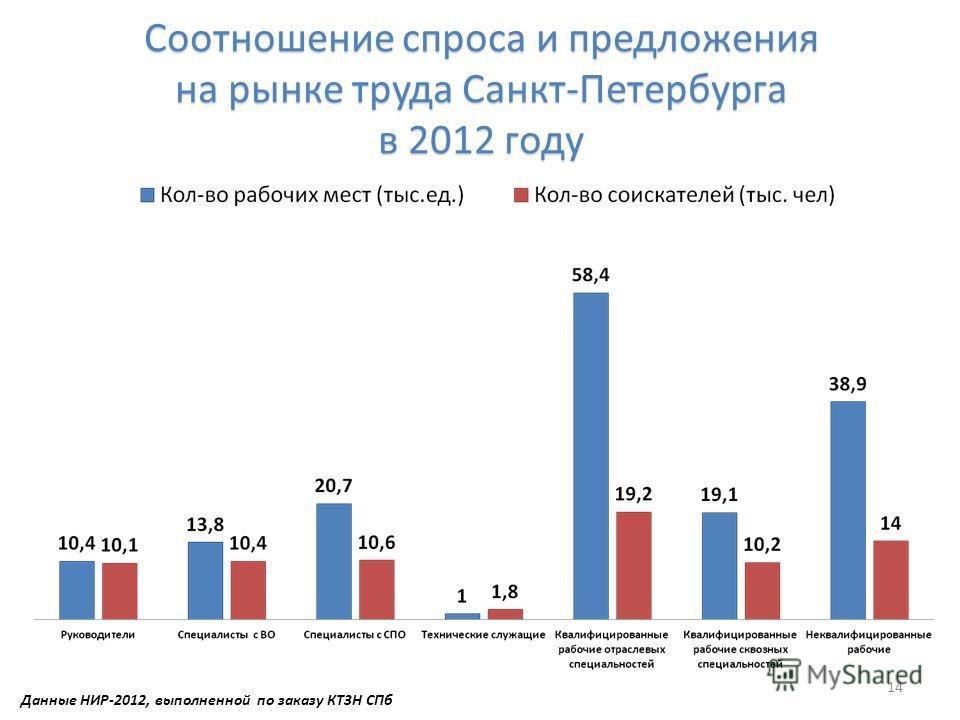 Соотношение спроса и предложения на рынке труда Санкт-Петербурга в 2012 году 14 Данные НИР-2012, выполненной по заказу КТЗН СПб