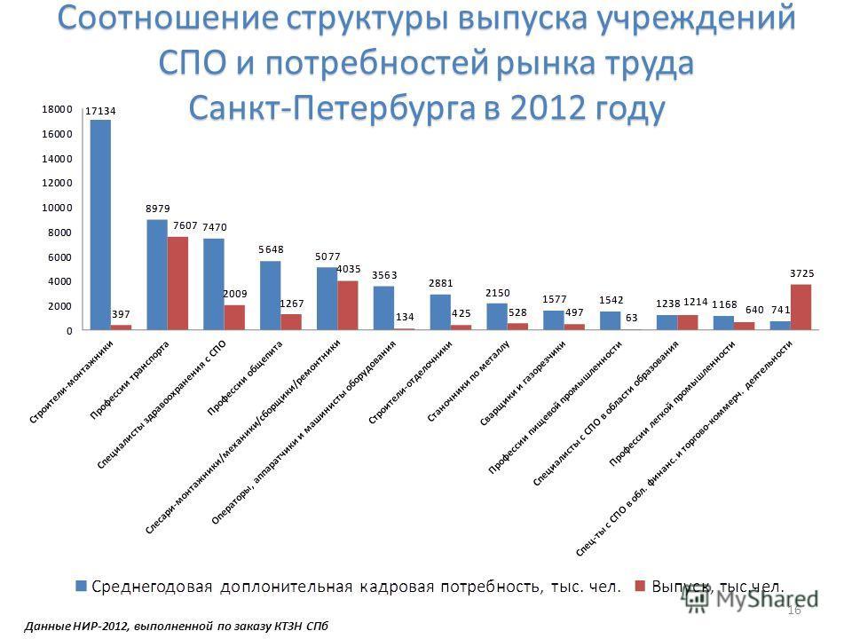 Соотношение структуры выпуска учреждений СПО и потребностей рынка труда Санкт-Петербурга в 2012 году 16 Данные НИР-2012, выполненной по заказу КТЗН СПб