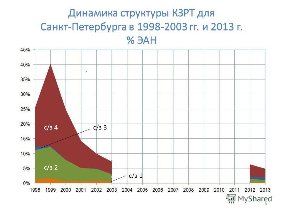 Динамика структуры КЗРТ для Санкт-Петербурга в 1998-2003 гг. и 2013 г. % ЭАН 5 с/з 4 с/з 2 с/з 3 с/з 1