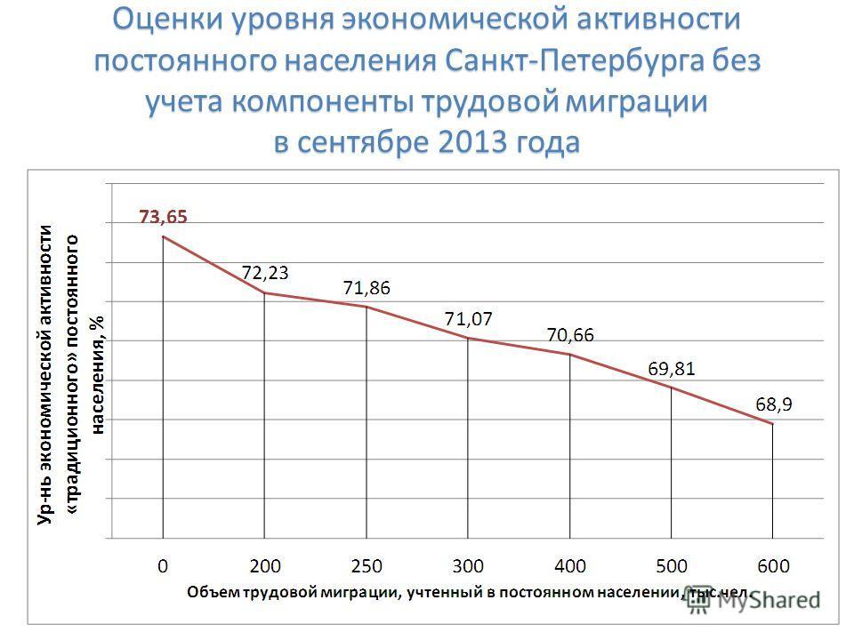 Оценки уровня экономической активности постоянного населения Санкт-Петербурга без учета компоненты трудовой миграции в сентябре 2013 года