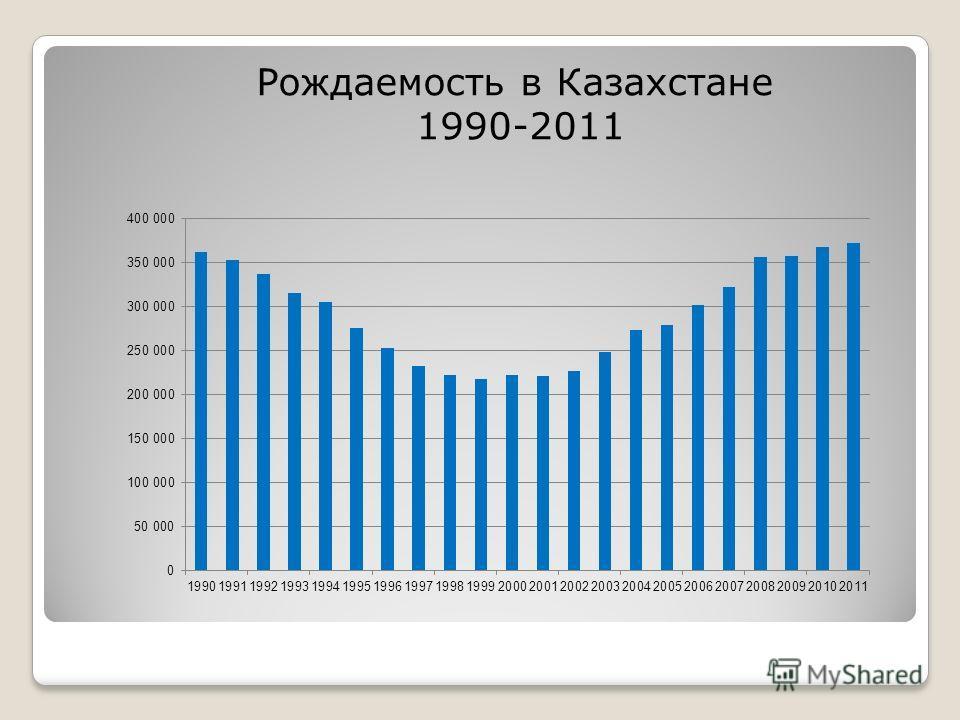 Рождаемость в Казахстане 1990-2011