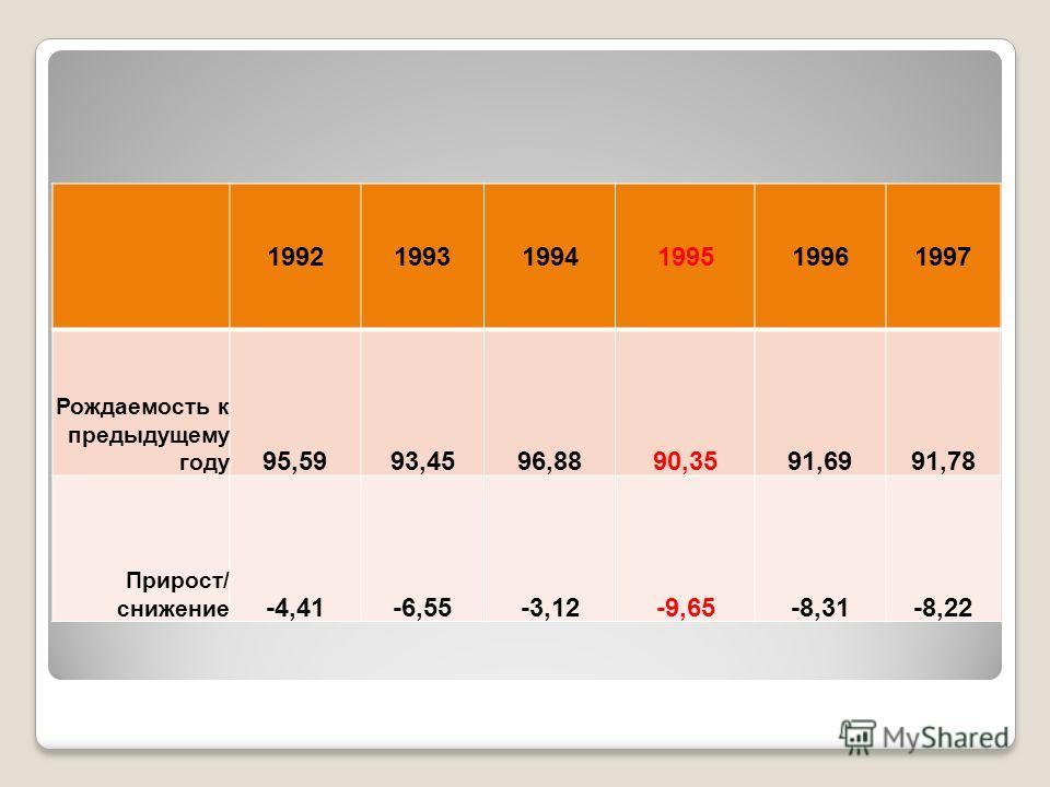 199219931994199519961997 Рождаемость к предыдущему году 95,5993,4596,8890,3591,6991,78 Прирост/ снижение -4,41-6,55-3,12-9,65-8,31-8,22