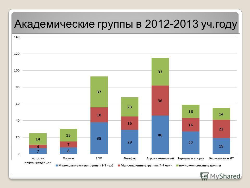 Академические группы в 2012-2013 уч.году