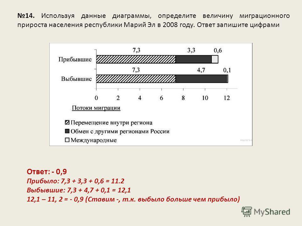 14. Используя данные диаграммы, определите величину миграционного прироста населения республики Марий Эл в 2008 году. Ответ запишите цифрами Ответ: - 0,9 Прибыло: 7,3 + 3,3 + 0,6 = 11.2 Выбывшие: 7,3 + 4,7 + 0,1 = 12,1 12,1 – 11, 2 = - 0,9 (Ставим -,