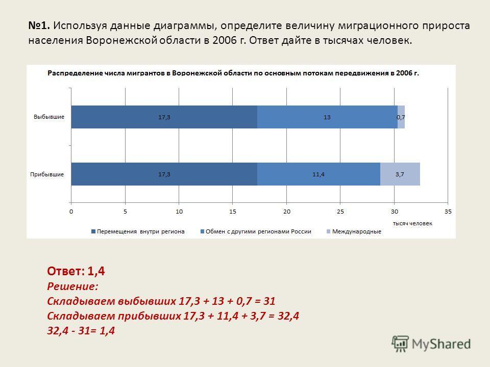 1. Используя данные диаграммы, определите величину миграционного прироста населения Воронежской области в 2006 г. Ответ дайте в тысячах человек. Ответ: 1,4 Решение: Складываем выбывших 17,3 + 13 + 0,7 = 31 Складываем прибывших 17,3 + 11,4 + 3,7 = 32,