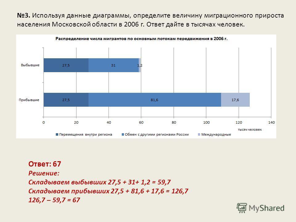 3. Используя данные диаграммы, определите величину миграционного прироста населения Московской области в 2006 г. Ответ дайте в тысячах человек. Ответ: 67 Решение: Складываем выбывших 27,5 + 31+ 1,2 = 59,7 Складываем прибывших 27,5 + 81,6 + 17,6 = 126