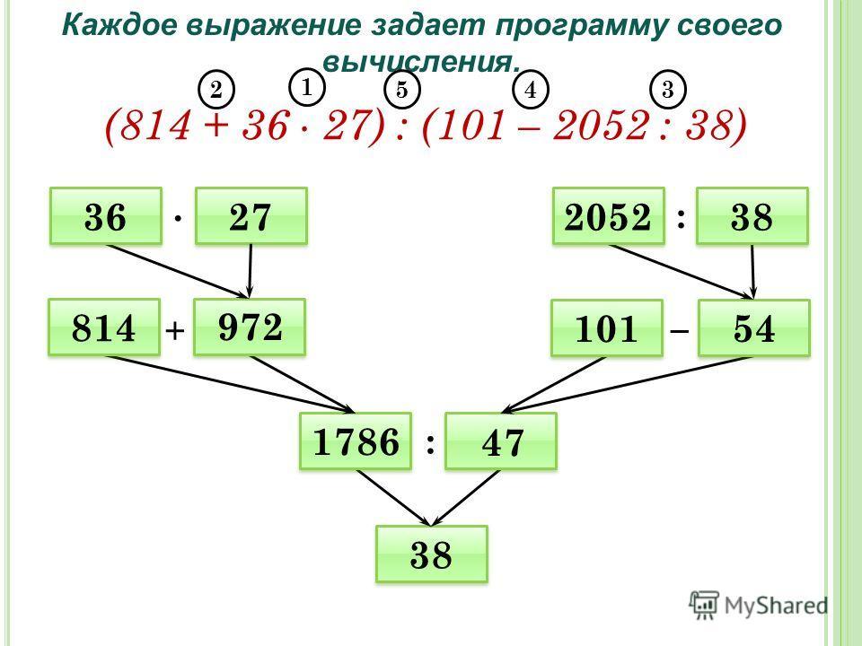1786 38 101 27 814 2052 54 972 47 Каждое выражение задает программу своего вычисления. (814 + 36 27) : (101 – 2052 : 38) + : : 38 36 1 2345