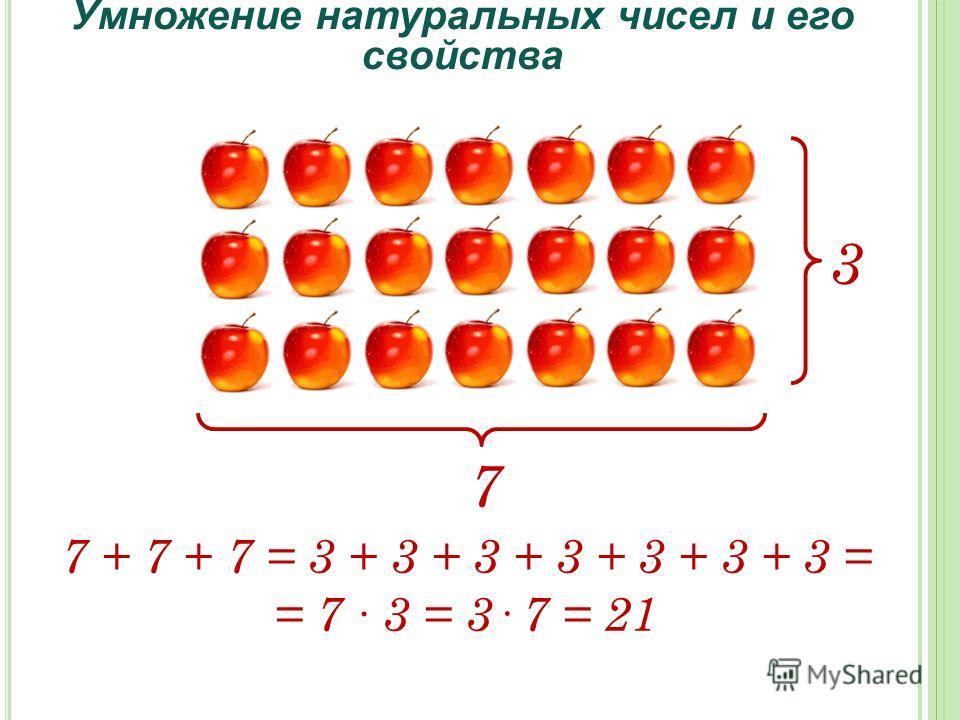 Умножение натуральных чисел и его свойства 3 7 7 + 7 + 7 = 3 + 3 + 3 + 3 + 3 + 3 + 3 = = 7 3 = 3· 7 = 21