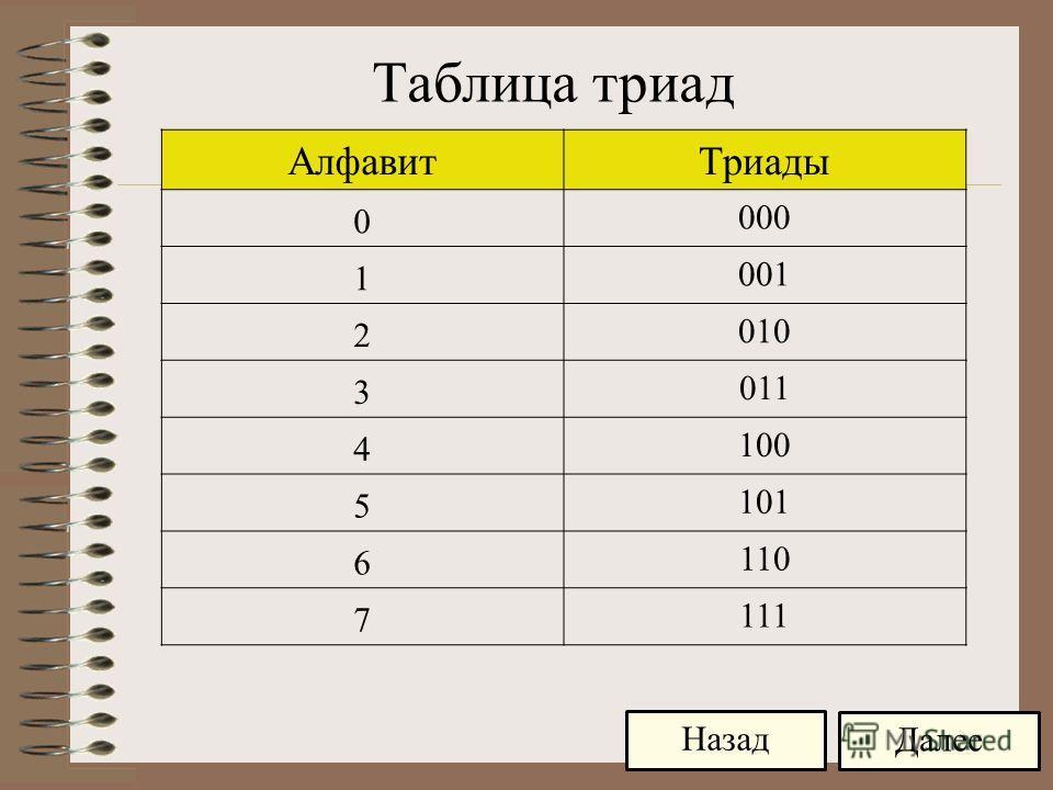 АлфавитТриады 0 000 1 001 2 010 3 011 4 100 5 101 6 110 7 111 Далее Назад Таблица триад