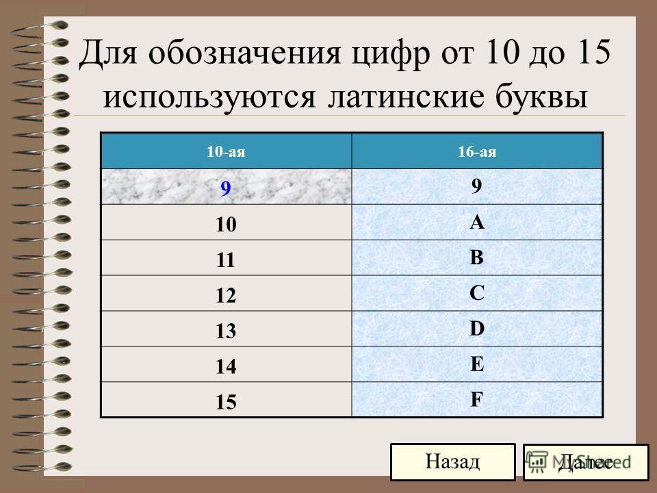 10-ая16-ая 9 9 10 A 11 B 12 C 13 D 14 E 15 F Далее Назад Для обозначения цифр от 10 до 15 используются латинские буквы