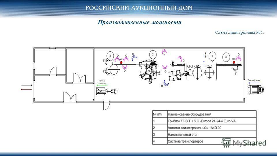 Производственные мощности Схема линии розлива 1.