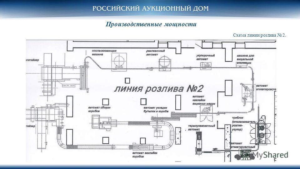 Производственные мощности Схема линии розлива 2.