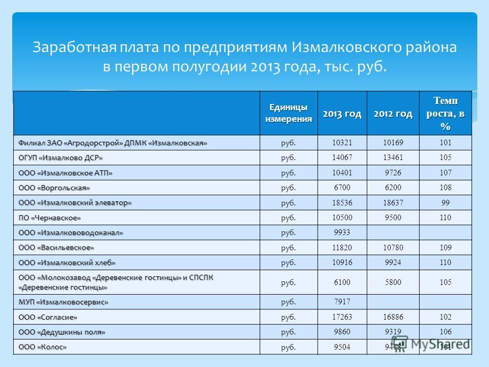 Заработная плата по предприятиям Измалковского района в первом полугодии 2013 года, тыс. руб. Единицы измерения 2013 год 2012 год Темп роста, в % Филиал ЗАО «Агродорстрой» ДПМК «Измалковская» руб. 1032110169101 ОГУП «Измалково ДСР» руб. 1406713461105