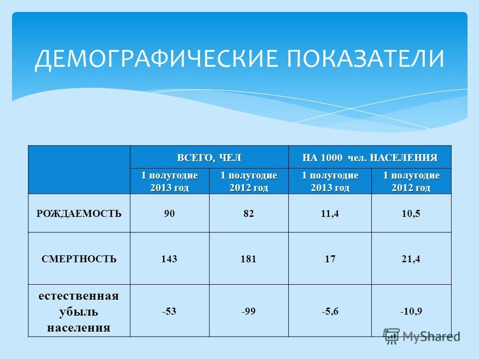 ВСЕГО, ЧЕЛ НА 1000 чел. НАСЕЛЕНИЯ 1 полугодие 2013 год 1 полугодие 2012 год 1 полугодие 2013 год 1 полугодие 2012 год РОЖДАЕМОСТЬ908211,410,5 СМЕРТНОСТЬ1431811721,4 естественная убыль населения -53-99-5,6-10,9 ДЕМОГРАФИЧЕСКИЕ ПОКАЗАТЕЛИ