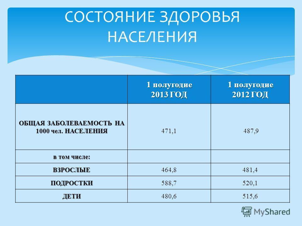 1 полугодие 2013 ГОД 1 полугодие 2012 ГОД ОБЩАЯ ЗАБОЛЕВАЕМОСТЬ НА 1000 чел. НАСЕЛЕНИЯ 471,1 487,9 в том числе: ВЗРОСЛЫЕ464,8481,4 ПОДРОСТКИ588,7520,1 ДЕТИ480,6515,6 СОСТОЯНИЕ ЗДОРОВЬЯ НАСЕЛЕНИЯ