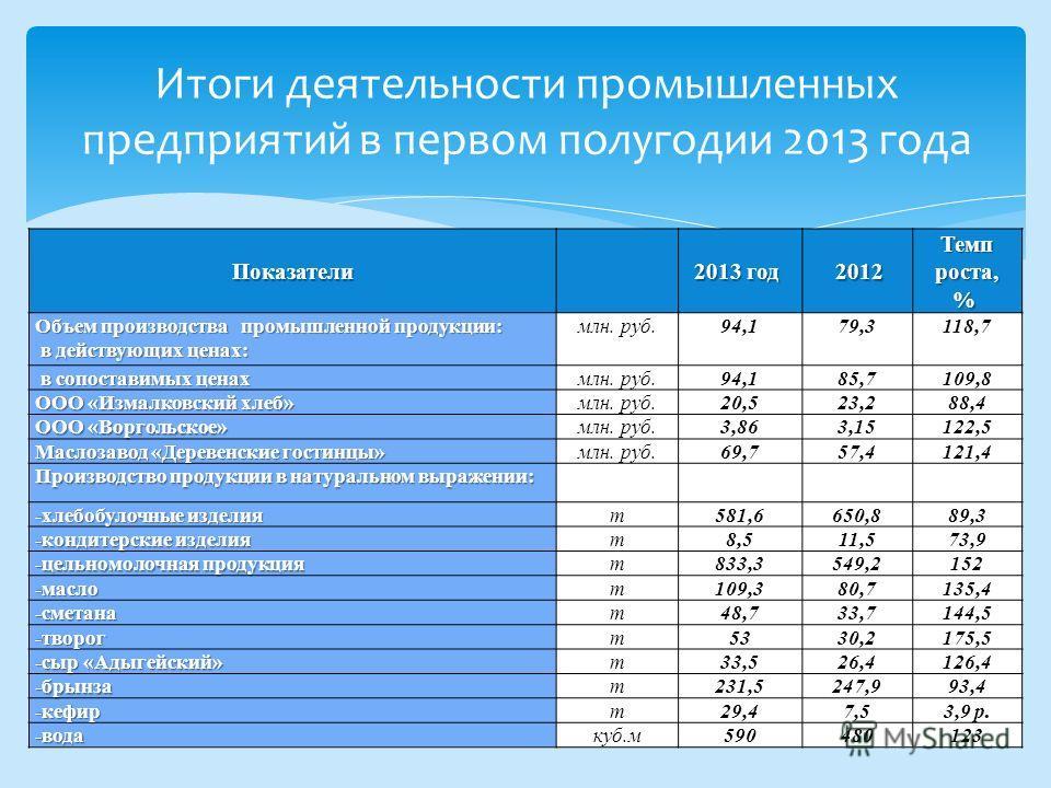 Показатели 2013 год 2013 год 2012 Темп роста, % Темп роста, % Объем производства промышленной продукции: в действующих ценах: в действующих ценах: млн. руб.94,179,3118,7 в сопоставимых ценах в сопоставимых ценахмлн. руб.94,185,7109,8 ООО «Измалковски