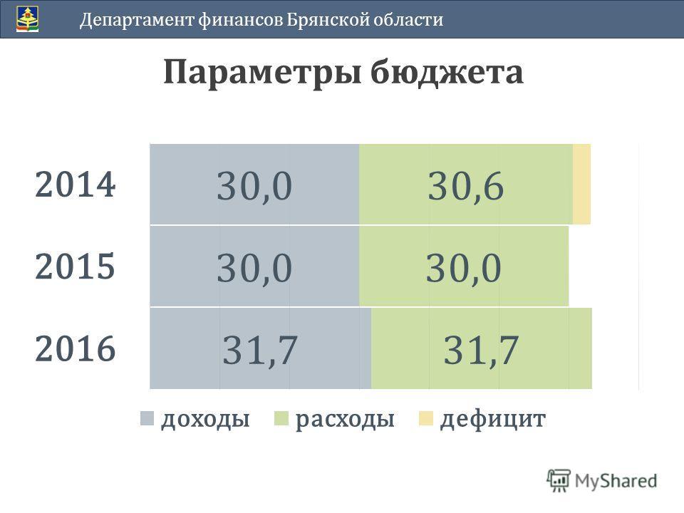 Параметры бюджета Департамент финансов Брянской области