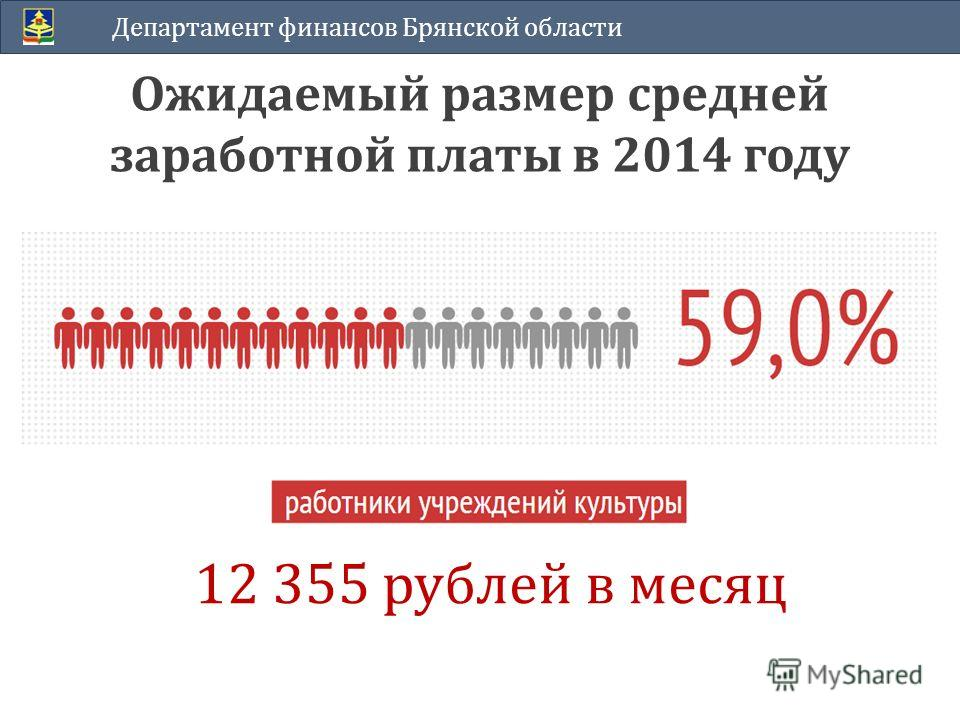Ожидаемый размер средней заработной платы в 2014 году Департамент финансов Брянской области 12 355 рублей в месяц