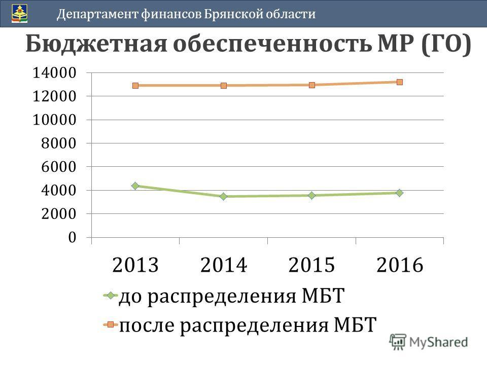 Бюджетная обеспеченность МР (ГО) Департамент финансов Брянской области