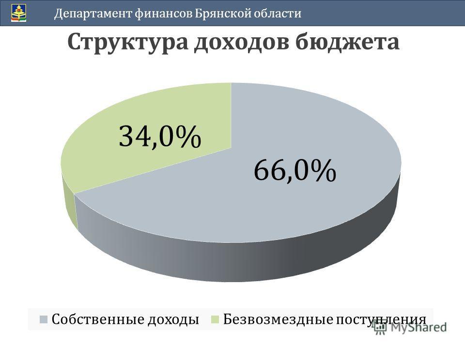 Структура доходов бюджета Департамент финансов Брянской области