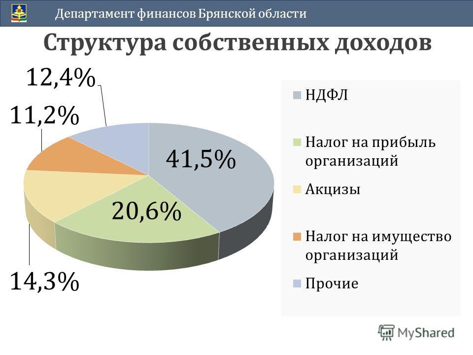 Структура собственных доходов Департамент финансов Брянской области