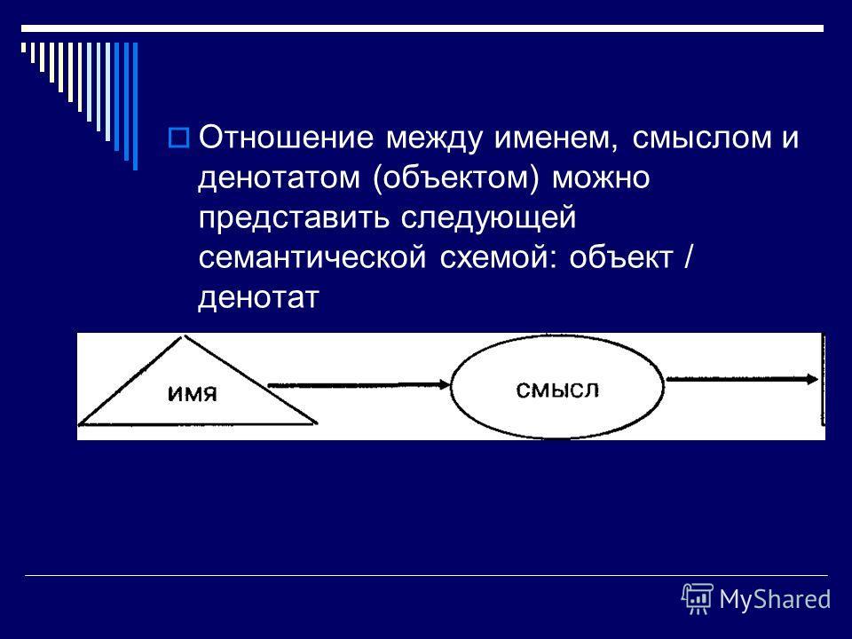 Отношение между именем, смыслом и денотатом (объектом) можно представить следующей семантической схемой: объект / денотат