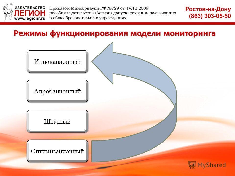 Режимы функционирования модели мониторинга Инновационный Апробационный Штатный Оптимизационный