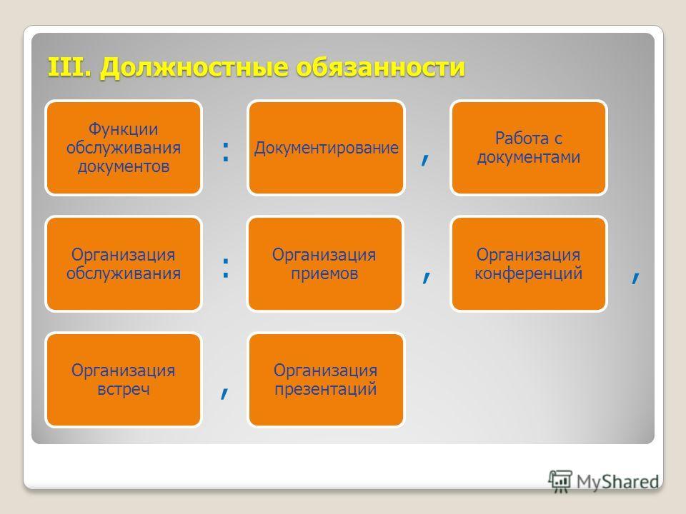 III. Должностные обязанности Функции обслуживания документов Документирование Работа с документами Организация обслуживания Организация приемов Организация конференций Организация встреч Организация презентаций : :,,,,