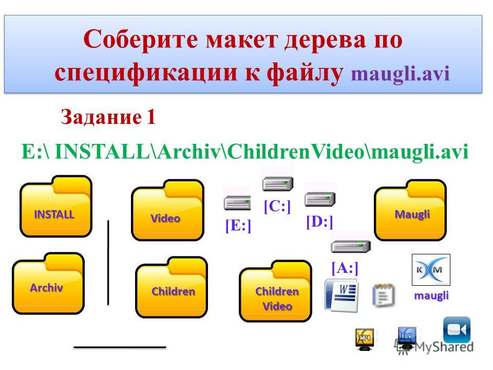 Задание 1 Е:\ INSTALL\Archiv\ChildrenVideo\maugli.avi Соберите макет дерева по спецификации к файлу maugli.avi [Е:] INSTALL Archiv Video ChildrenChildrenVideo [D:] [A:] maugli [С:] Maugli