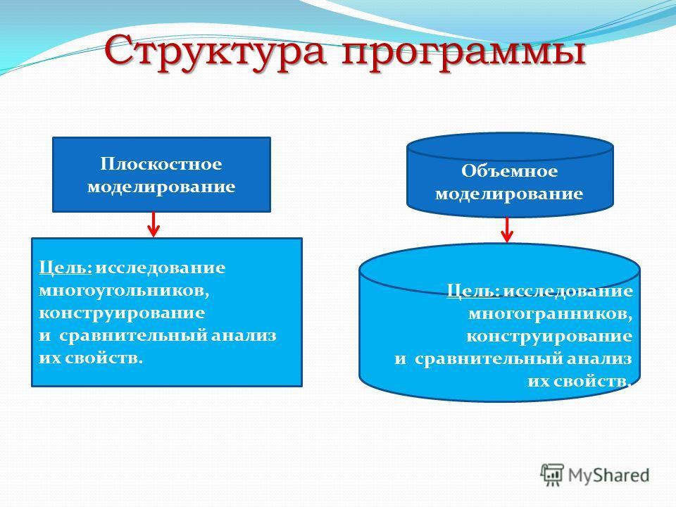 Структура программы Плоскостное моделирование Объемное моделирование Цель: исследование многоугольников, конструирование и сравнительный анализ их свойств. Цель: исследование многогранников, конструирование и сравнительный анализ их свойств.