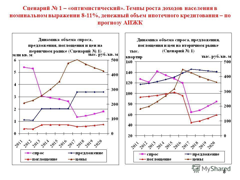 Сценарий 1 – «оптимистический». Темпы роста доходов населения в номинальном выражении 8-11%, денежный объем ипотечного кредитования – по прогнозу АИЖК 8