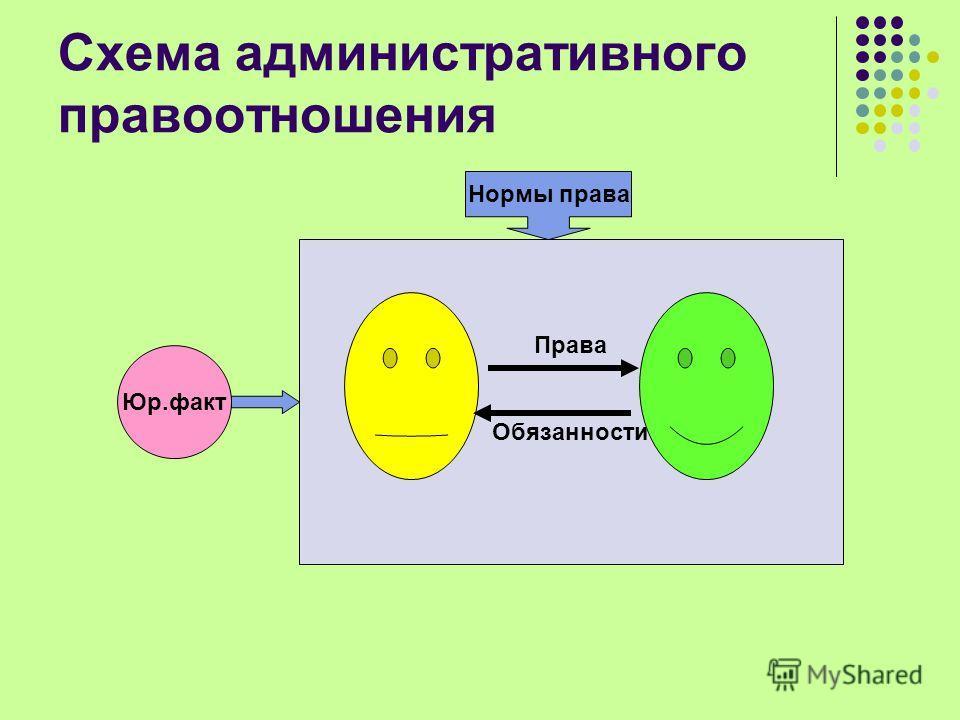 Схема административного правоотношения Юр.факт Права Обязанности Нормы права