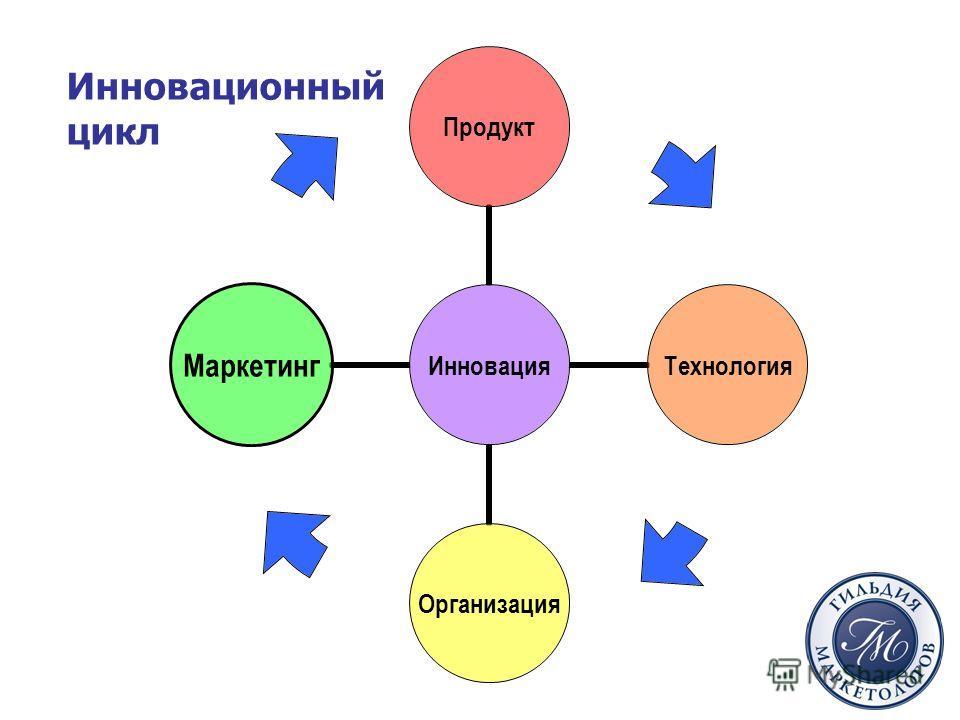 Инновация ПродуктТехнологияОрганизацияМаркетинг Инновационный цикл