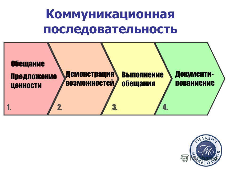 Коммуникационная последовательность Обещание Предложение ценности Демонстрация возможностей Выполнение обещания Документи- рованиение 1. 2. 3. 4.