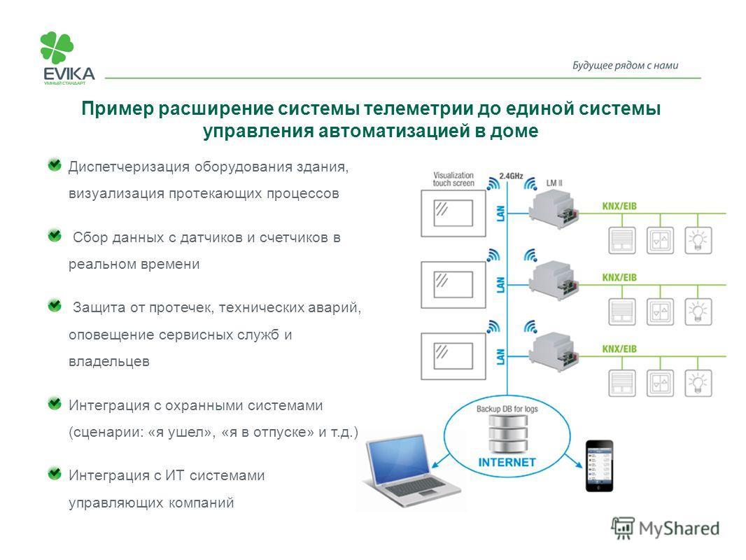 Пример расширение системы телеметрии до единой системы управления автоматизацией в доме Диспетчеризация оборудования здания, визуализация протекающих процессов Сбор данных с датчиков и счетчиков в реальном времени Защита от протечек, технических авар