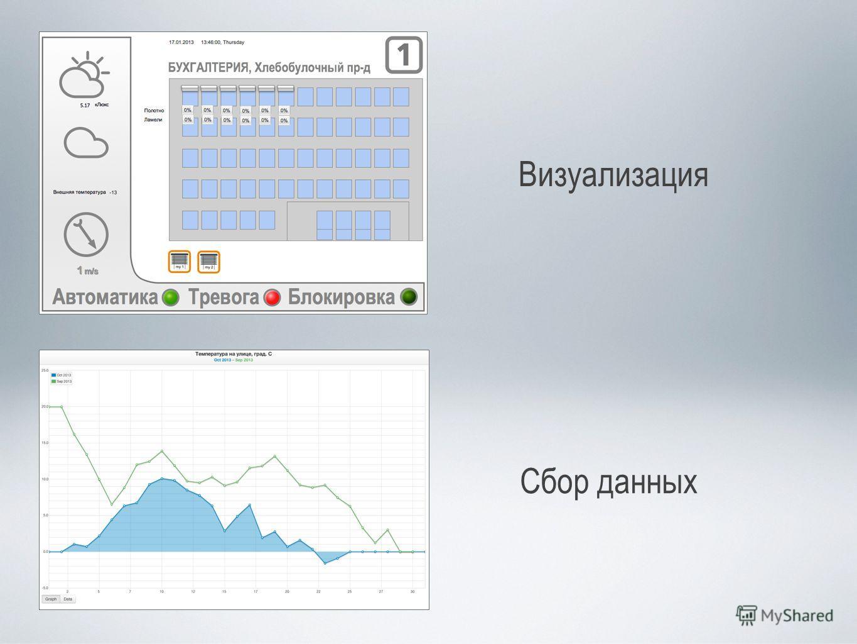 Визуализация Сбор данных