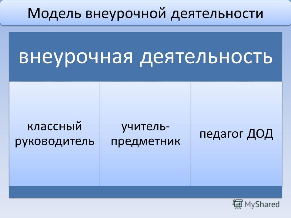 Модель внеурочной деятельности внеурочная деятельность классный руководитель учитель- предметник педагог ДОД