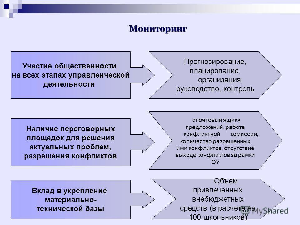 Мониторинг Участие общественности на всех этапах управленческой деятельности Прогнозирование, планирование, организация, руководство, контроль Наличие переговорных площадок для решения актуальных проблем, разрешения конфликтов «почтовый ящик» предлож