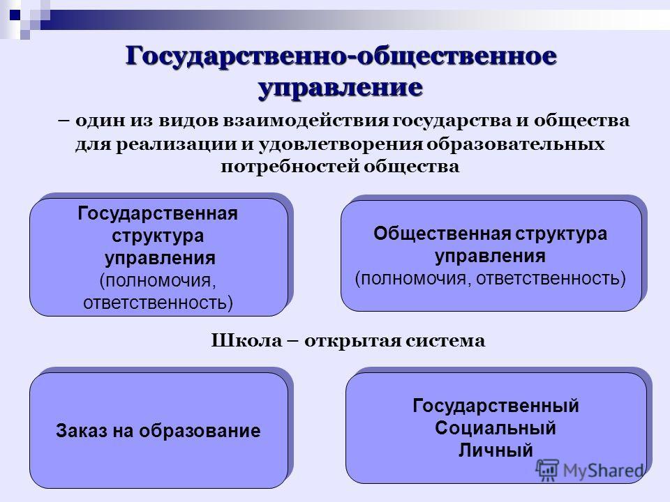 Государственно-общественное управление – один из видов взаимодействия государства и общества для реализации и удовлетворения образовательных потребностей общества Государственная структура управления (полномочия, ответственность) Государственная стру
