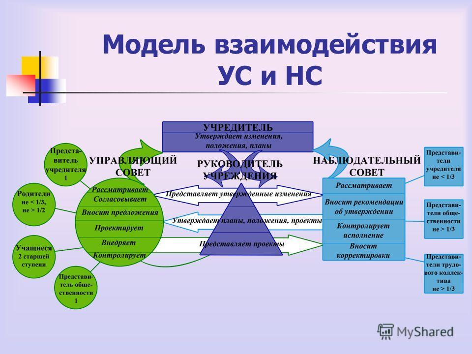 Модель взаимодействия УС и НС
