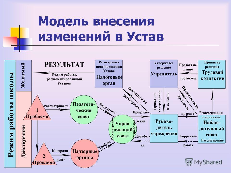 Модель внесения изменений в Устав