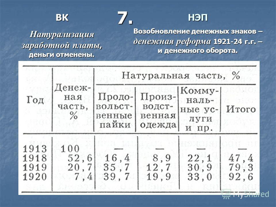 ВК Натурализация заработной платы, деньги отменены. НЭП Возобновление денежных знаков – денежная реформа 1921-24 г.г. – и денежного оборота. 7.