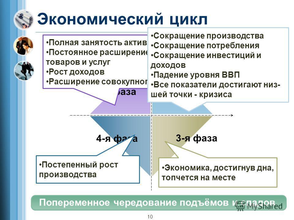 Экономический цикл Экономический подъём 1-я фаза 2-я фаза 3-я фаза 4-я фаза Попеременное чередование подъёмов и спадов Рецессия (спад) ОживлениеДепрессия 10 Полная занятость активного населения Постоянное расширение производства товаров и услуг Рост