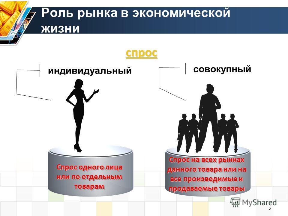 Спрос одного лица или по отдельным товарам Спрос на всех рынках данного товара или на все производимые и продаваемые товары индивидуальный совокупный спрос 5 Роль рынка в экономической жизни