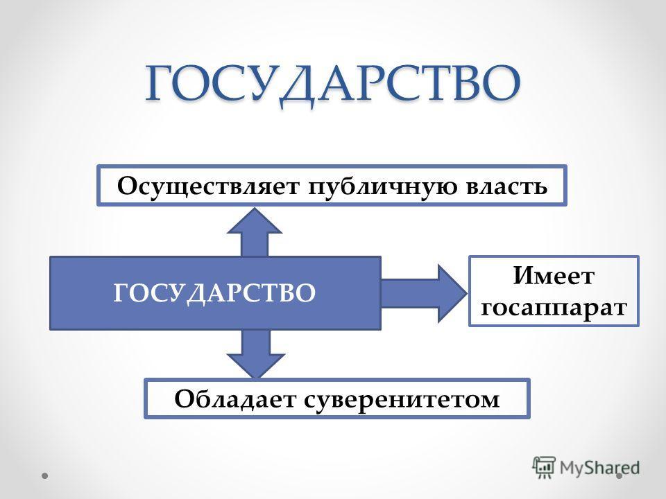 ГОСУДАРСТВО ГОСУДАРСТВО Осуществляет публичную власть Обладает суверенитетом Имеет госаппарат